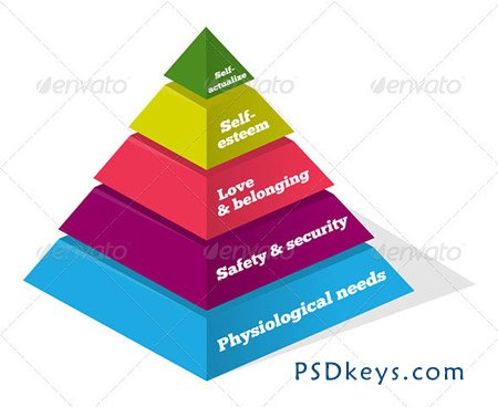 Maslow Psychology Chart 2679640