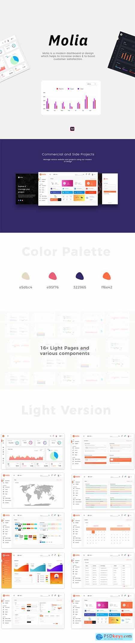 Molia Dashboard UI Kit